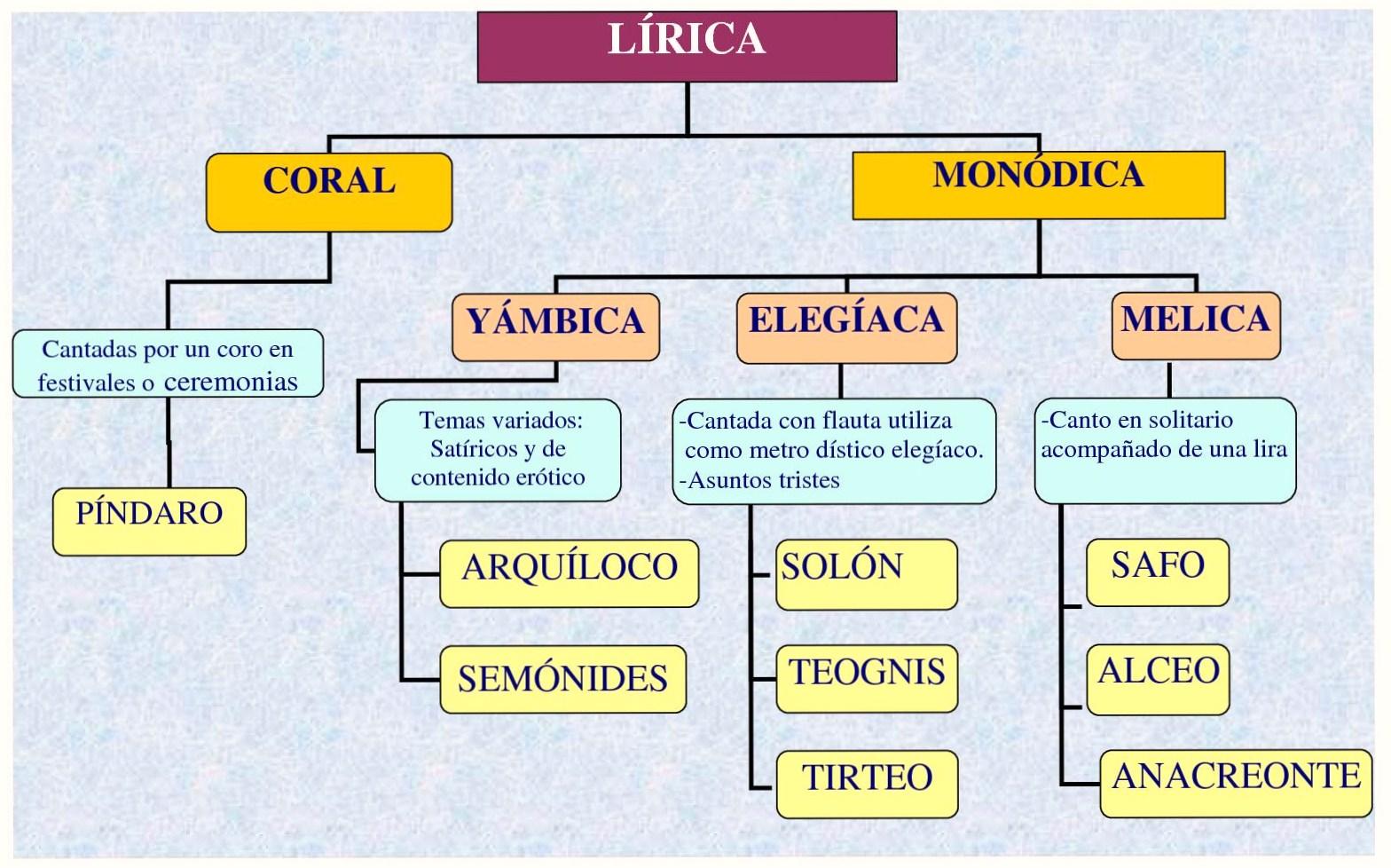 La Lírica Arcaica Griega El Vellocino De Oro